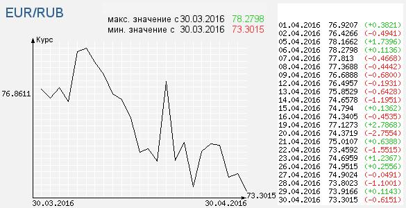 График курса доллара цб показывает информацию с интервалом месяц.