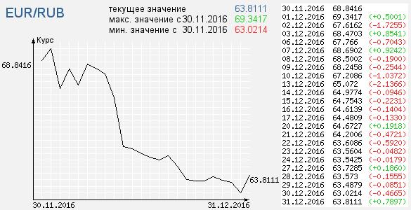 курс доллара и евра в 2016 году
