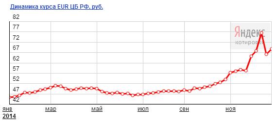 Стоимость доллара 2013 десять рублей 2010 года стоимость