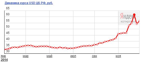 График курса доллара за 2014 год