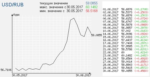 Курс рубля к доллару цб рф путь к успеху на форекс