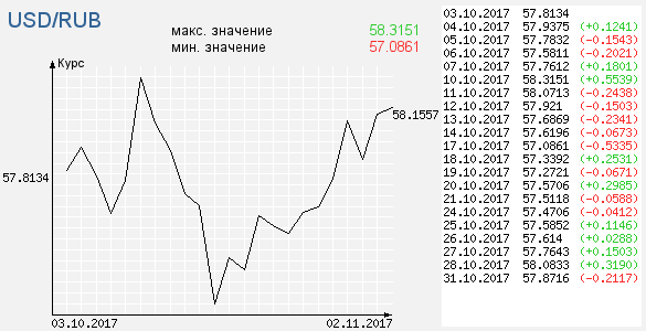 влияет самом таблица курска валют за октябрь такое ММА-промоушен как
